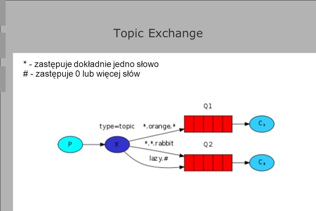 Topic Exchange * - zastępuje dokładnie jedno słowo # - zastępuje 0 lub więcej słów