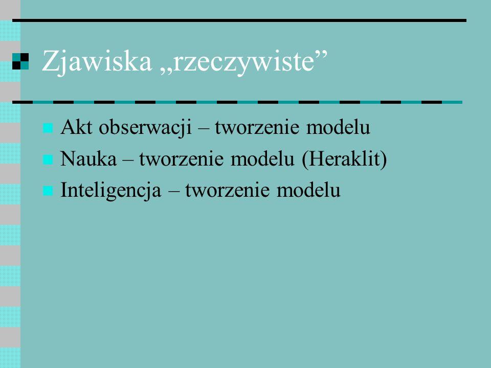 Zjawiska rzeczywiste Akt obserwacji – tworzenie modelu Nauka – tworzenie modelu (Heraklit) Inteligencja – tworzenie modelu