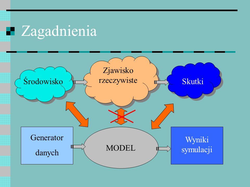 Zagadnienia Zjawisko rzeczywiste MODEL ŚrodowiskoSkutki Generator danych Wyniki symulacji