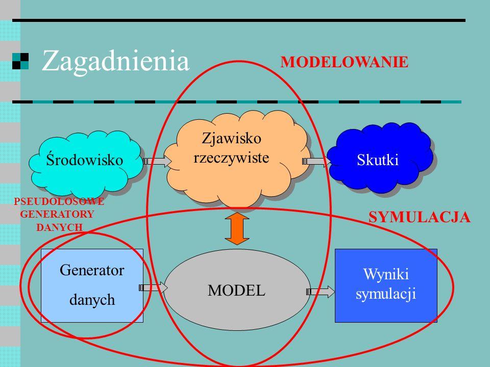 Zagadnienia Zjawisko rzeczywiste MODEL ŚrodowiskoSkutki Generator danych Wyniki symulacji PSEUDOLOSOWE GENERATORY DANYCH SYMULACJA MODELOWANIE
