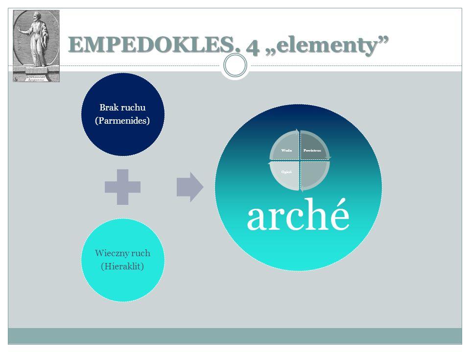 EMPEDOKLES. 4 elementy Brak ruchu (Parmenides) Wieczny ruch (Hieraklit) arché Powietrze Ogień Woda