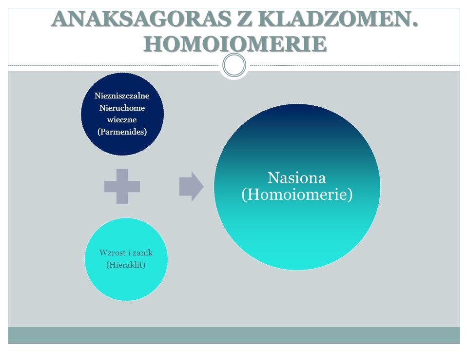 ANAKSAGORAS Z KLADZOMEN. HOMOIOMERIE Niezniszczalne Nieruchome wieczne (Parmenides) Wzrost i zanik (Hieraklit) Nasiona (Homoiomerie)