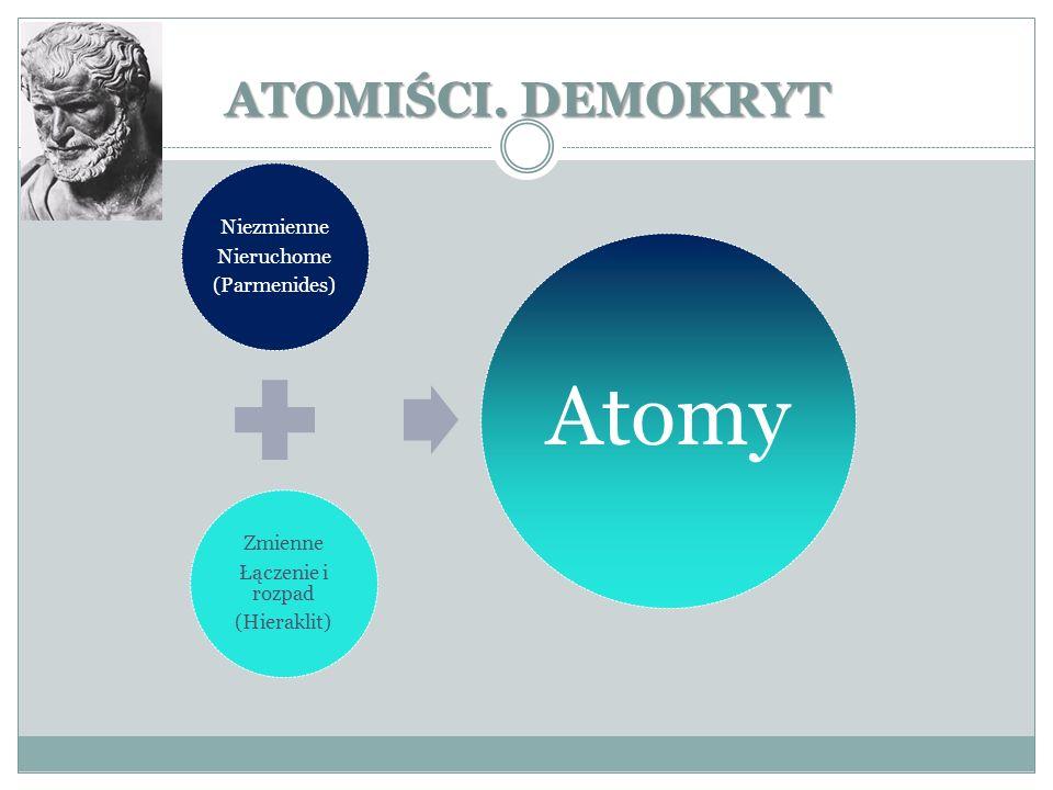 ATOMIŚCI. DEMOKRYT Niezmienne Nieruchome (Parmenides) Zmienne Łączenie i rozpad (Hieraklit) Atomy