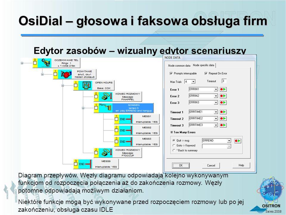 Sales 2008 OsiDial – głosowa i faksowa obsługa firm Edytor zasobów – wizualny edytor scenariuszy Diagram przepływów. Węzły diagramu odpowiadają kolejn