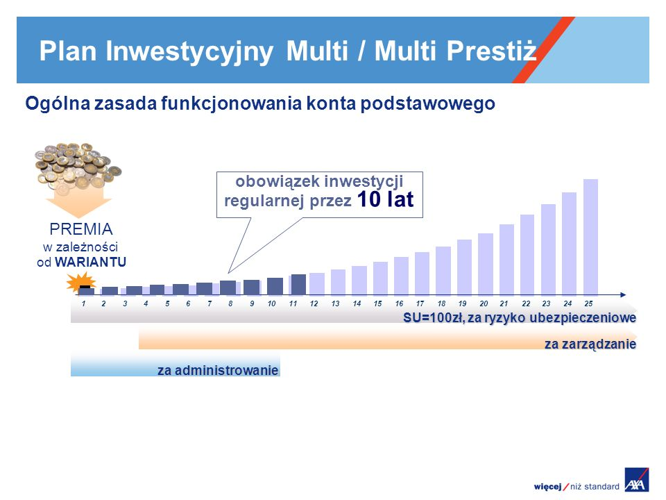 Plan Inwestycyjny Multi / Multi Prestiż Ogólna zasada funkcjonowania konta podstawowego PREMIA w zależności od WARIANTU 123456789101112131415161718192