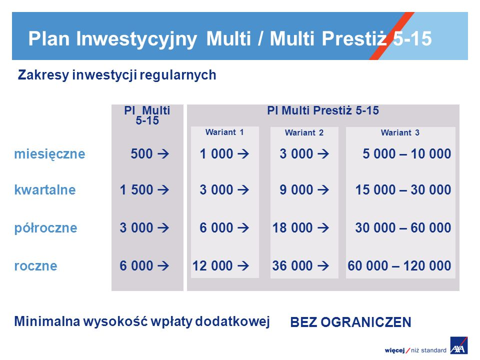 PI Multi Prestiż 5-15 Wariant 2Wariant 3 Wariant 1 PI Multi 5-15 Plan Inwestycyjny Multi / Multi Prestiż 5-15 Zakresy inwestycji regularnych miesięczn