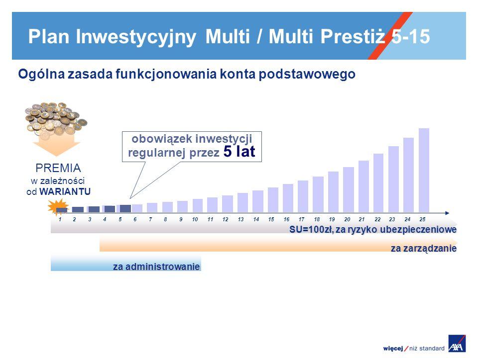 Plan Inwestycyjny Multi / Multi Prestiż 5-15 Ogólna zasada funkcjonowania konta podstawowego 12345678910111213141516171819202122232425 SU=100zł, za ry