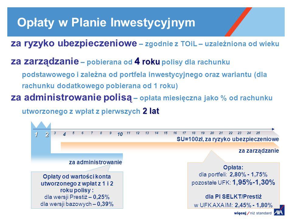 SU=100zł, za ryzyko ubezpieczeniowe 123 4 56789 10 111213141516171819202122232425 za zarządzanie Opłaty w Planie Inwestycyjnym za ryzyko ubezpieczenio