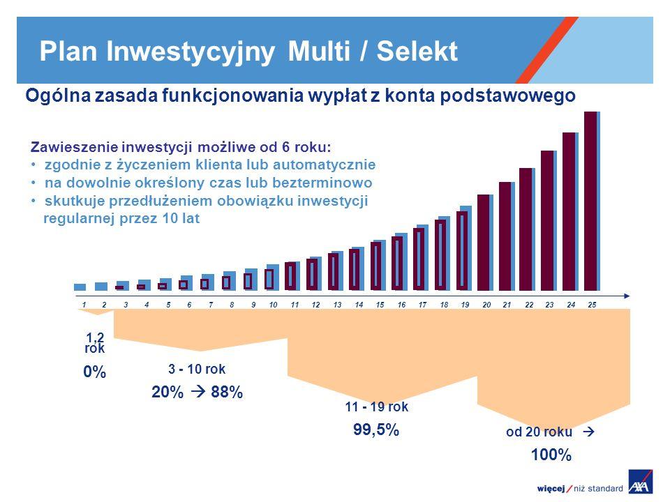 Plan Inwestycyjny Multi / Selekt 12345678910111213141516171819202122232425 Ogólna zasada funkcjonowania wypłat z konta podstawowego 1,2 rok 0% 3 - 10