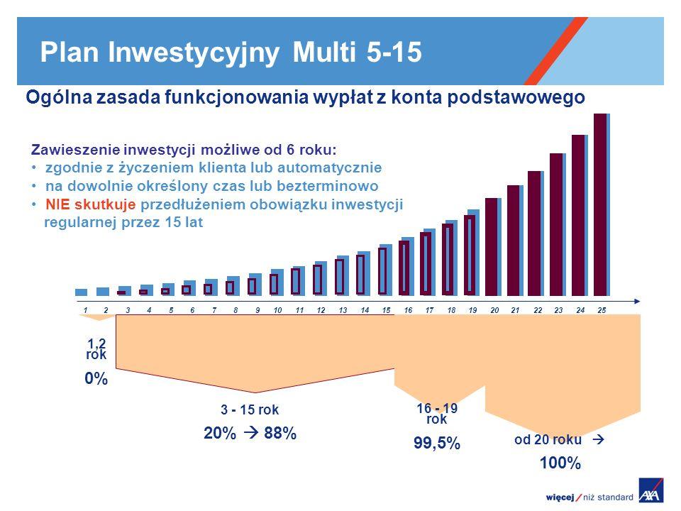 Plan Inwestycyjny Multi 5-15 12345678910111213141516171819202122232425 Ogólna zasada funkcjonowania wypłat z konta podstawowego 1,2 rok 0% 3 - 15 rok