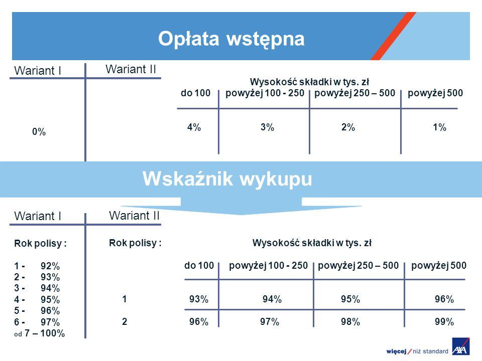 Opłata wstępna Wariant I Rok polisy : 1 - 92% 2 - 93% 3 - 94% 4 - 95% 5 - 96% 6 - 97% od 7 – 100% Wariant II Rok polisy : Wysokość składki w tys. zł d