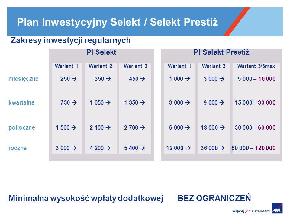 Plan Inwestycyjny Selekt / Selekt Prestiż PREMIA w zależności od WARIANTU BONUS 12345678910111213141516171819202122232425 SU=100zł, za ryzyko ubezpieczeniowe za zarządzanie za administrowanie Ogólna zasada funkcjonowania konta podstawowego obowiązek inwestycji regularnej przez 10 lat