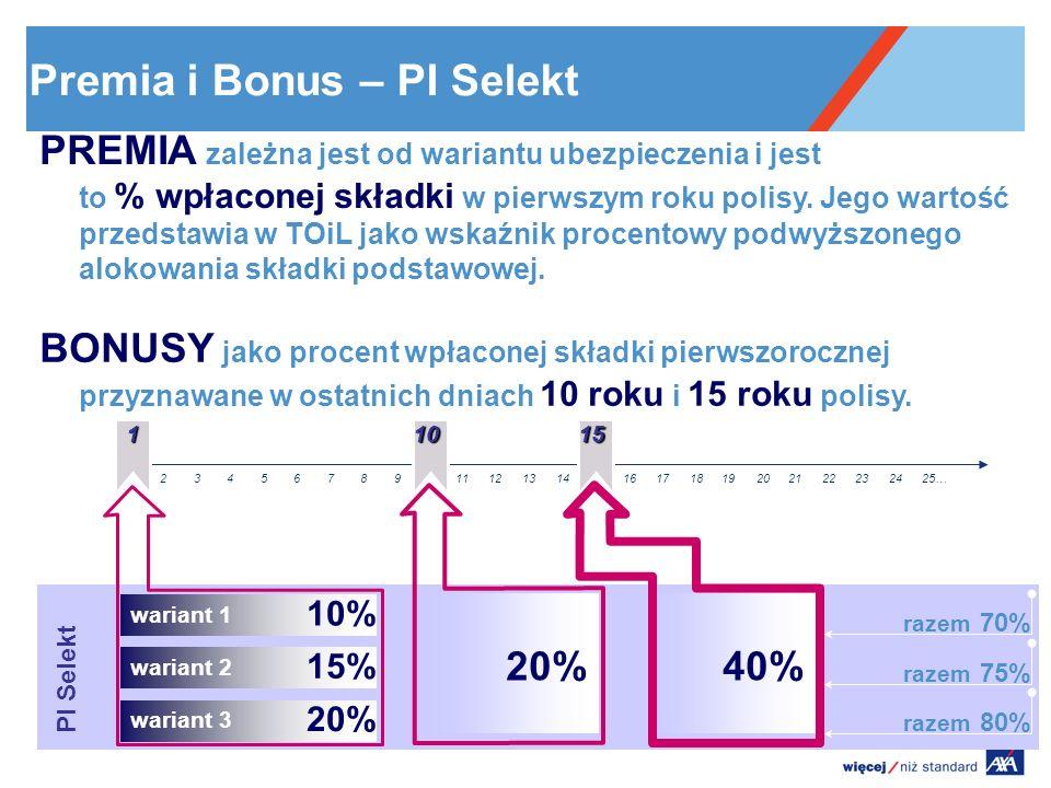 SU=100zł, za ryzyko ubezpieczeniowe 123 4 56789 10 111213141516171819202122232425 za zarządzanie Opłaty w Planie Inwestycyjnym za ryzyko ubezpieczeniowe – zgodnie z TOiL – uzależniona od wieku 4 roku za zarządzanie – pobierana od 4 roku polisy dla rachunku podstawowego i zależna od portfela inwestycyjnego oraz wariantu (dla rachunku dodatkowego pobierana od 1 roku) 2 lat za administrowanie polisą – opłata miesięczna jako % od rachunku utworzonego z wpłat z pierwszych 2 lat Opłaty od wartości konta utworzonego z wpłat z 1 i 2 roku polisy : dla wersji Prestiż – 0,25% dla wersji bazowych – 0,39% Opłata: dla portfeli: 2,80% - 1,75% pozostałe UFK: 1,95%-1,30% dla PI SELKT/Prestiż w UFK AXA IM: 2,45% - 1,80% 12121212 za administrowanie