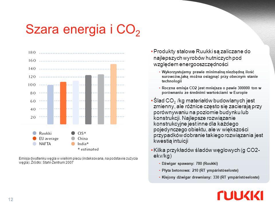 12 Szara energia i CO 2 Emisja dwutlenku węgla w wielkim piecu (indeksowana, na podstawie zużycia węgla). Źródło: Stahl-Zentrum 2007 Produkty stalowe
