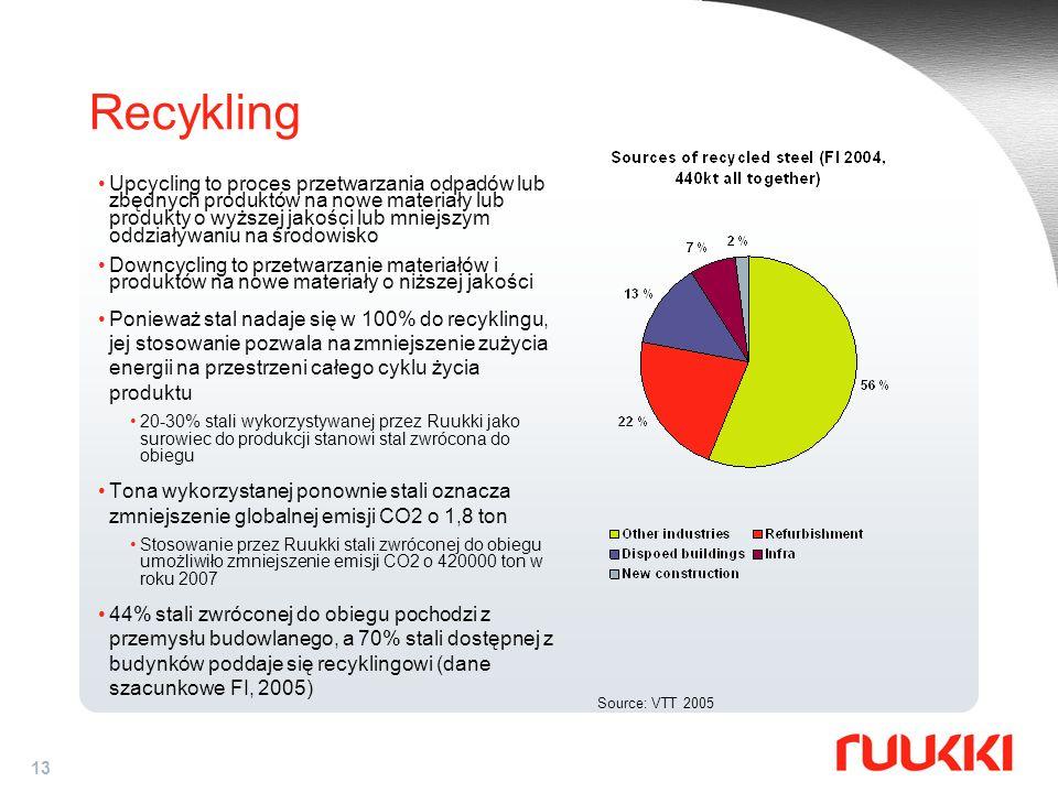 13 Recykling Upcycling to proces przetwarzania odpadów lub zbędnych produktów na nowe materiały lub produkty o wyższej jakości lub mniejszym oddziaływ