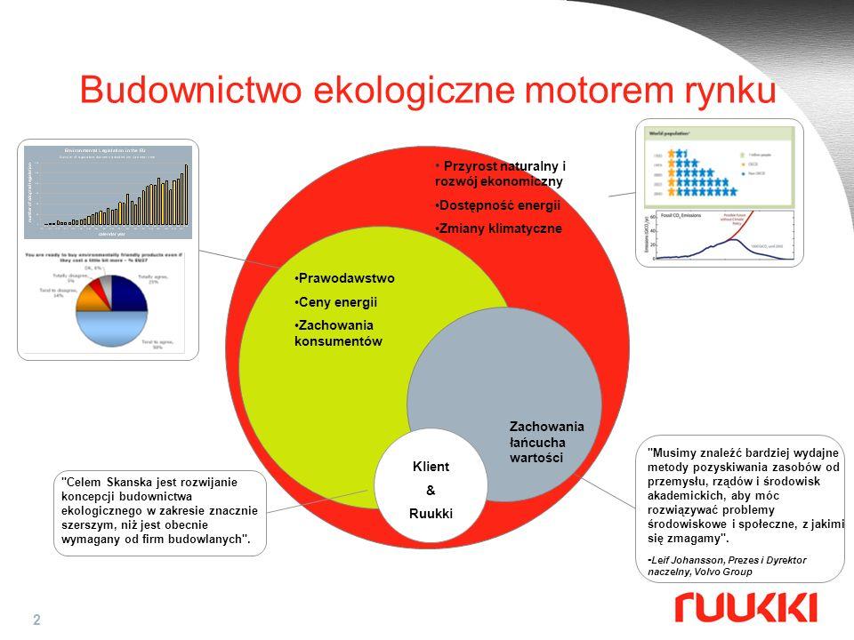 2 Budownictwo ekologiczne motorem rynku Przyrost naturalny i rozwój ekonomiczny Dostępność energii Zmiany klimatyczne Prawodawstwo Ceny energii Zachow