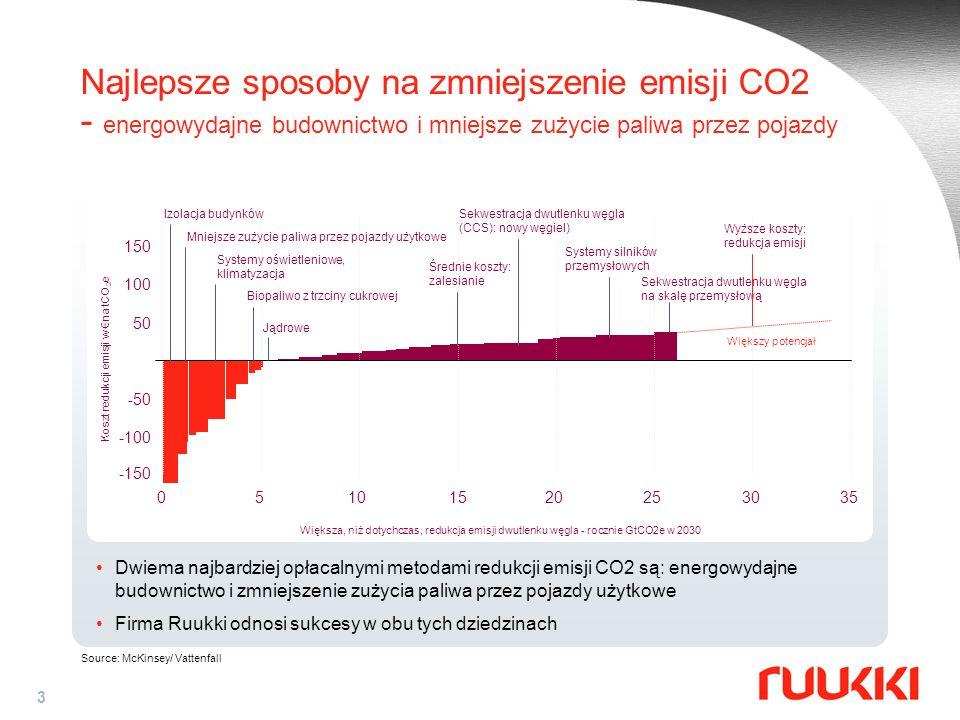 3 Najlepsze sposoby na zmniejszenie emisji CO2 - energowydajne budownictwo i mniejsze zużycie paliwa przez pojazdy Source: McKinsey/ Vattenfall Dwiema