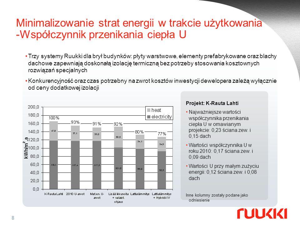 8 Minimalizowanie strat energii w trakcie użytkowania -Współczynnik przenikania ciepła U Trzy systemy Ruukki dla brył budynków: płyty warstwowe, eleme