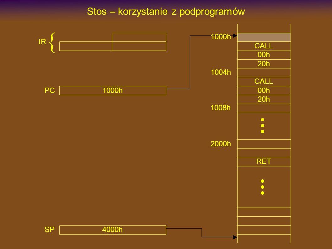 1000h CALL Stos – korzystanie z podprogramów 00h 20h 2000h RET CALL 00h 20h 1004h 1008h 4000h SP 1000h PC IR {
