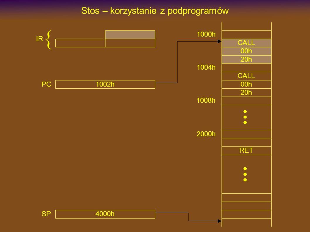 1000h CALL Stos – korzystanie z podprogramów 00h 20h 2000h RET CALL 00h 20h 1004h 1008h 4000h SP 1002h PC IR {