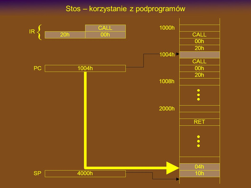 1000h CALL Stos – korzystanie z podprogramów 00h 20h 2000h RET CALL 00h 20h 4000h SP 1004h 1008h 1004h PC CALL 00h20h IR { 10h 04h
