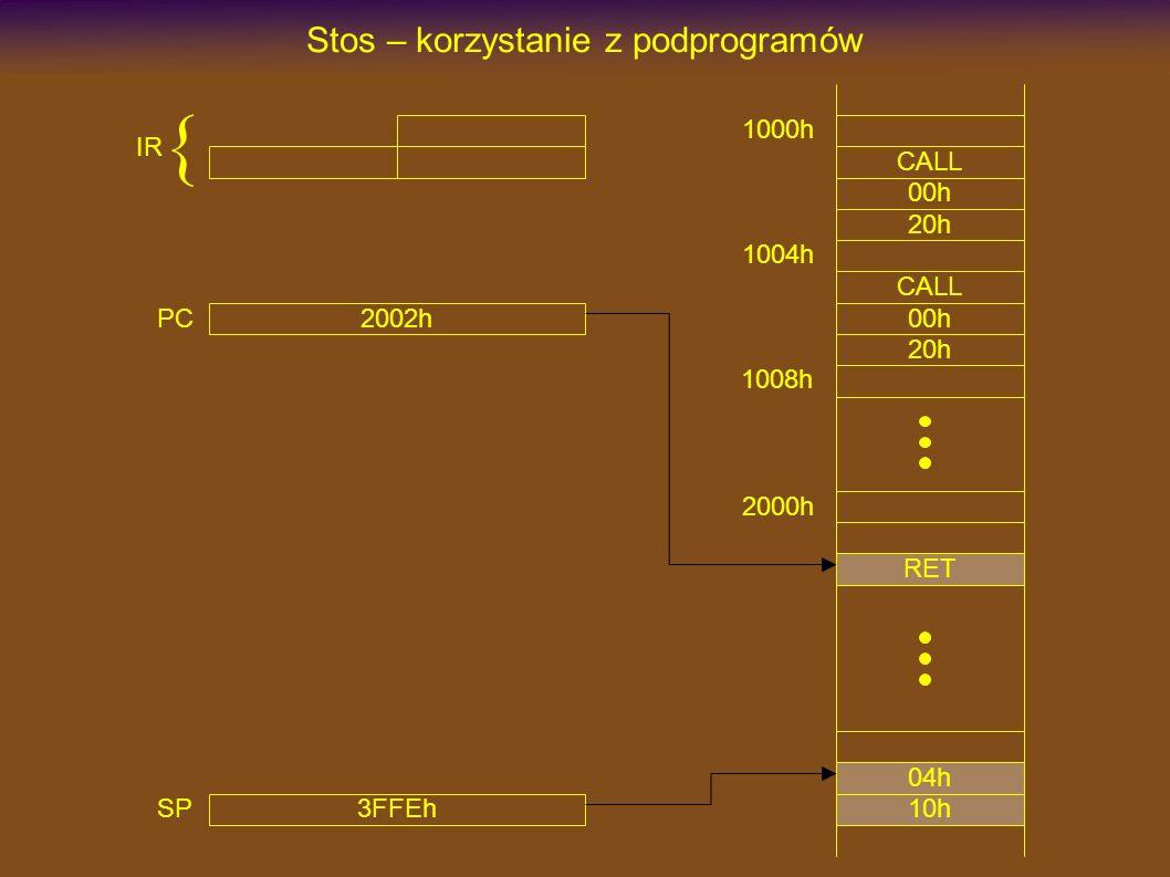 1000h CALL Stos – korzystanie z podprogramów 00h 20h 2000h RET CALL 00h 20h 3FFEh SP 1004h 1008h 2002h PC IR { 10h 04h