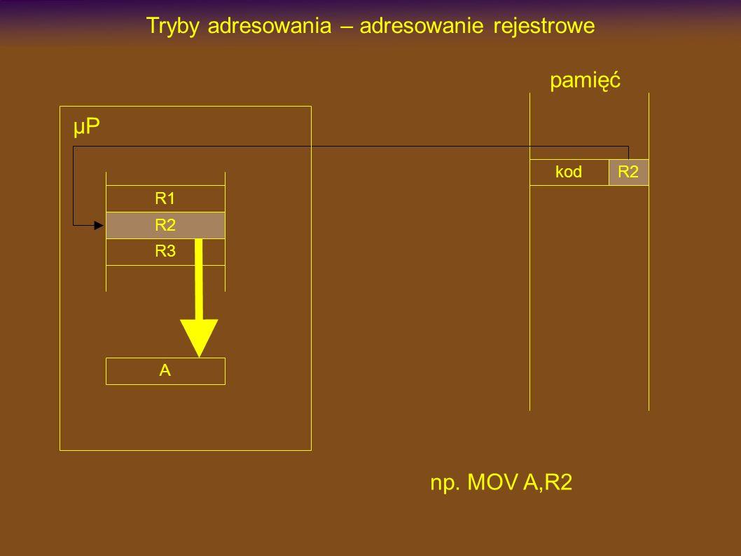 kod Tryby adresowania – adresowanie rejestrowe R2 pamięć np. MOV A,R2 µP R1 R2 R3 A