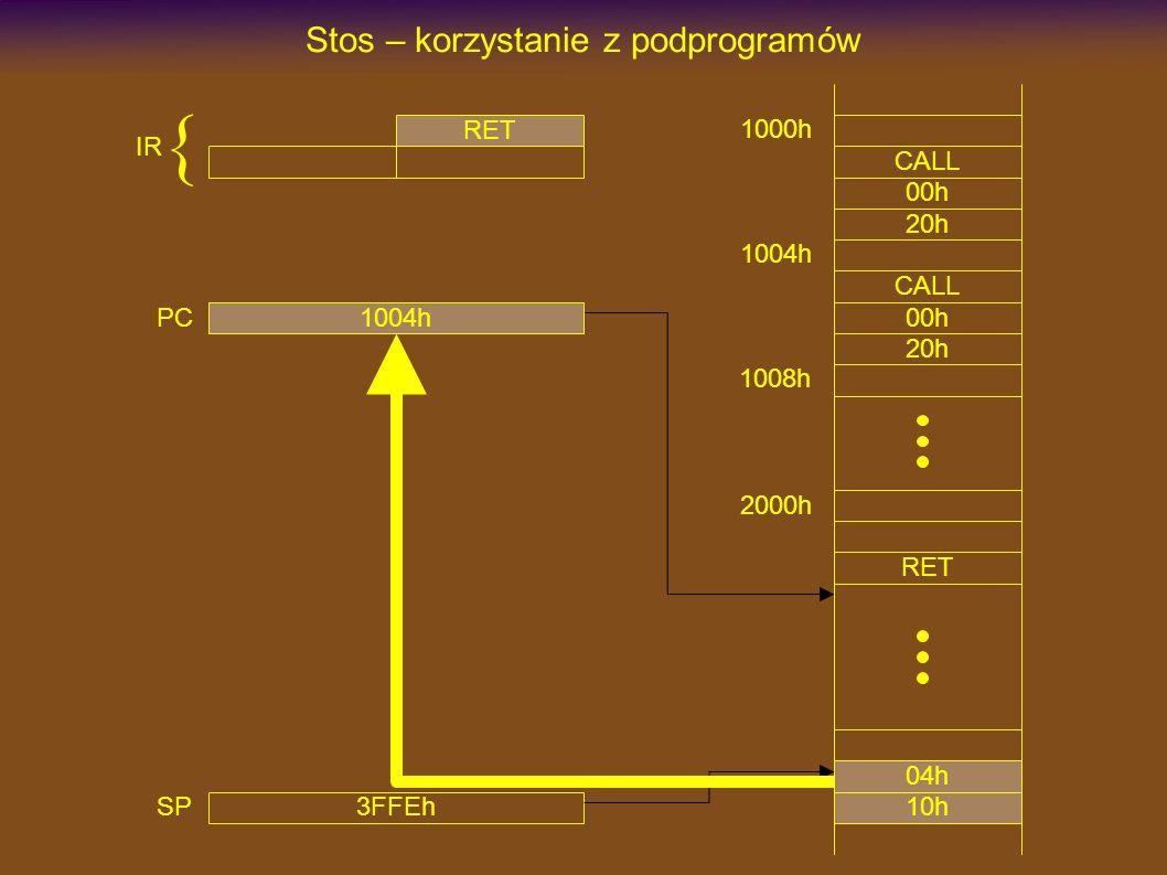 1000h CALL Stos – korzystanie z podprogramów 00h 20h 2000h RET CALL 00h 20h 3FFEh SP 1004h 1008h 2003h PC RET IR { 10h 04h 1004h