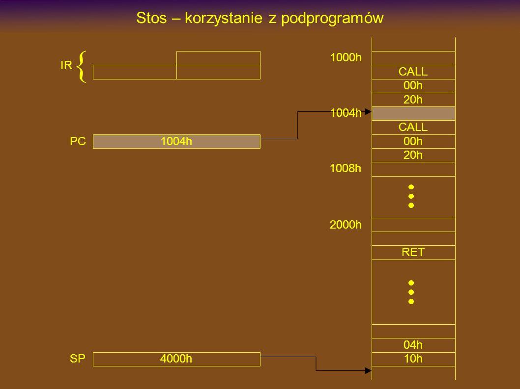 1000h CALL Stos – korzystanie z podprogramów 00h 20h 2000h RET CALL 00h 20h 4000h SP 1004h 1008h 1004h PC IR { 10h 04h