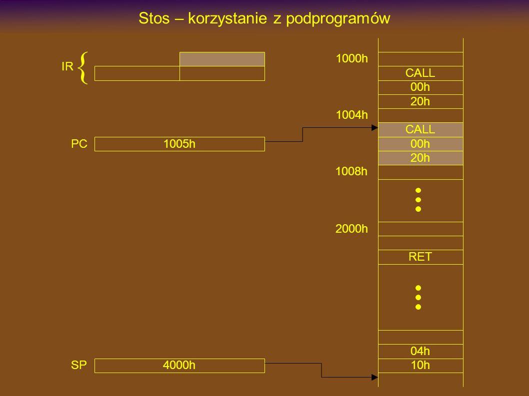 1000h CALL Stos – korzystanie z podprogramów 00h 20h 2000h RET CALL 00h 20h 1004h 1008h 4000h SP 1005h PC IR { 10h 04h