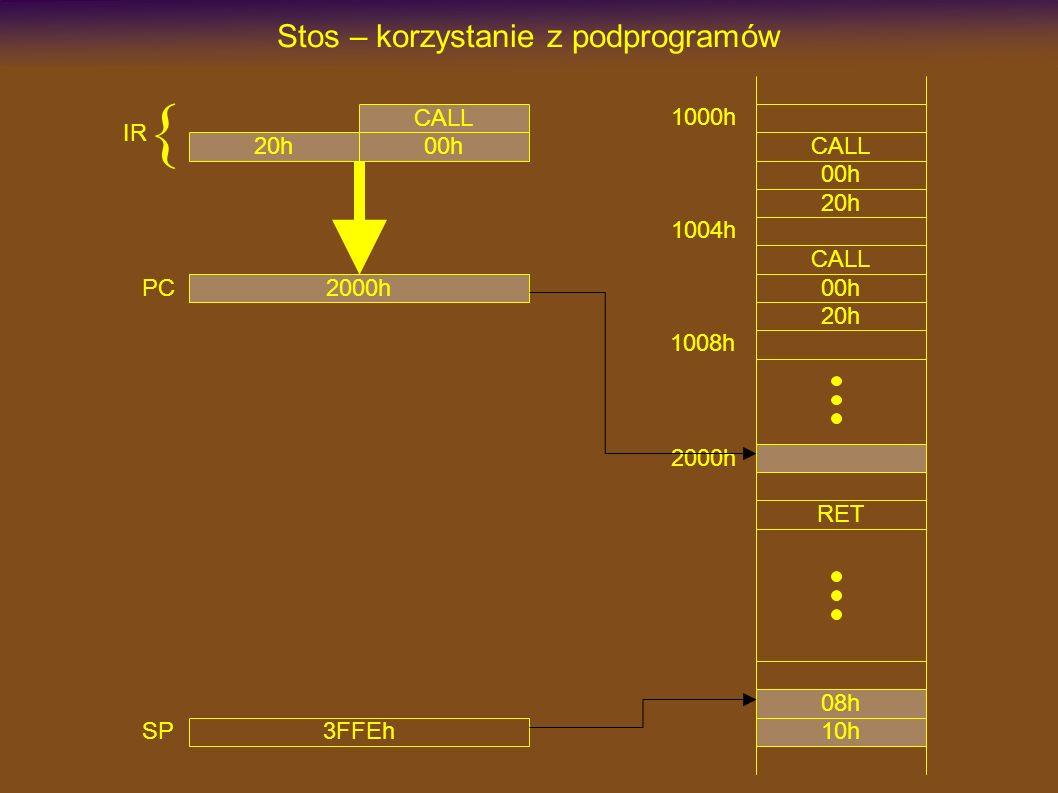 1000h CALL Stos – korzystanie z podprogramów 00h 20h 2000h RET CALL 00h 20h 3FFEh SP 1004h 1008h PC IR { 10h 08h CALL 00h20h 2000h