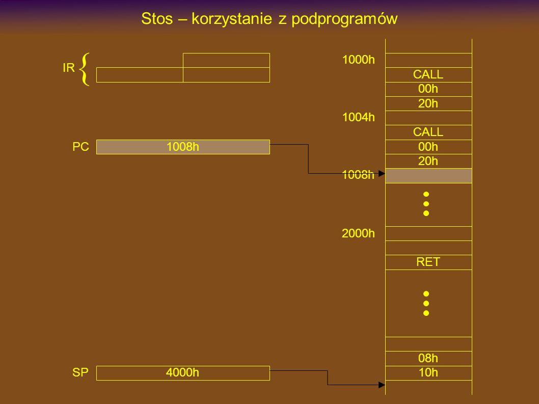 1000h CALL Stos – korzystanie z podprogramów 00h 20h 2000h RET CALL 00h 20h 4000h SP 1004h 1008h PC IR { 10h 08h