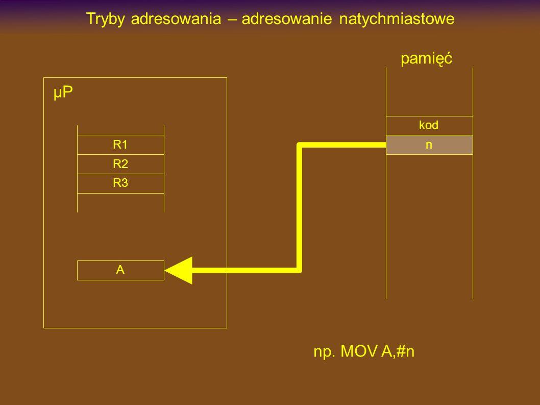 kod Tryby adresowania – adresowanie bezpośrednie adres pamięć np. MOV A,adres n µP R1 R2 R3 A