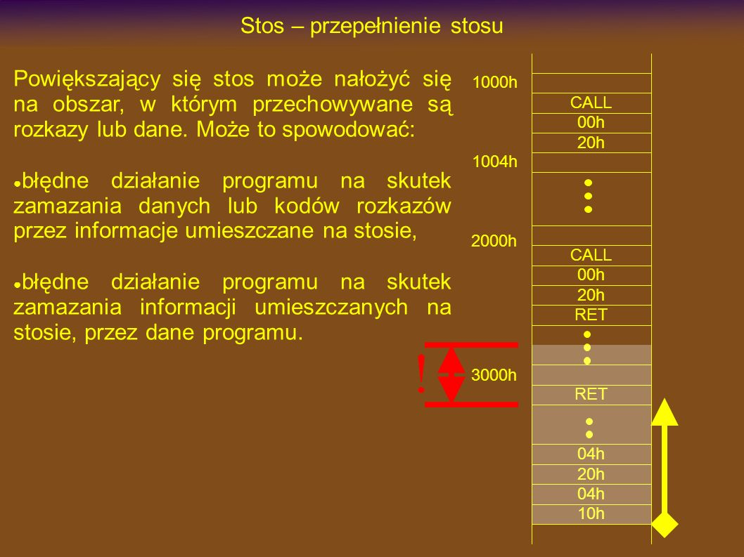 1000h CALL Stos – przepełnienie stosu 00h 20h 3000h RET CALL 00h 20h 1004h 2000h RET 10h 04h 20h 04h .