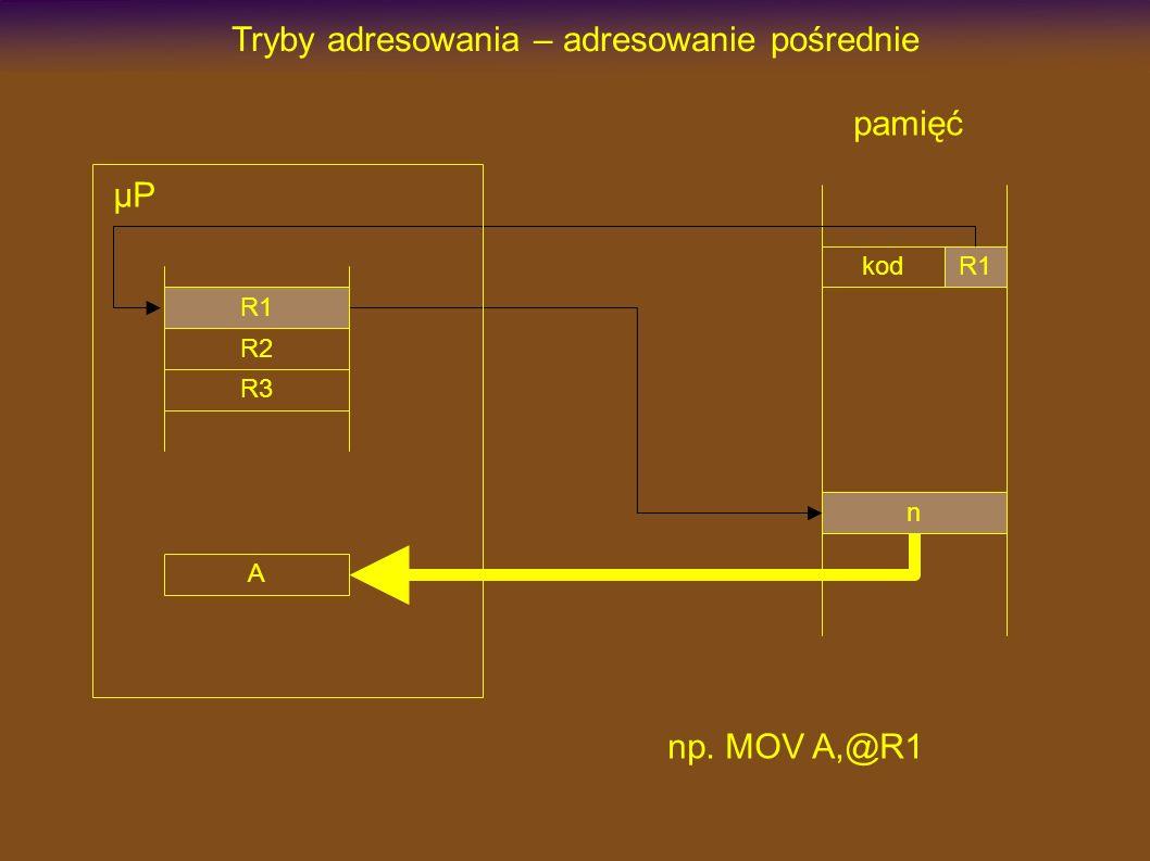 Tryby adresowania Oprócz czterech podstawowych trybów adresowania w mikroprocesorach spotyka się jeszcze inne tryby adresowania będące modyfikacją lub kombinacją trybów podstawowych: adresowanie pośrednie ze zwiększeniem/zmniejszeniem zawartości rejestru adresowanie pośrednie z przesunięciem adresowanie pośrednie z indeksem i przesunięciem Niektóre z tych trybów adresowania, pomimo że występują w danym mikroprocesorze, mogą nie być jawnie wymieniane jako dostępne do adresowania danych.