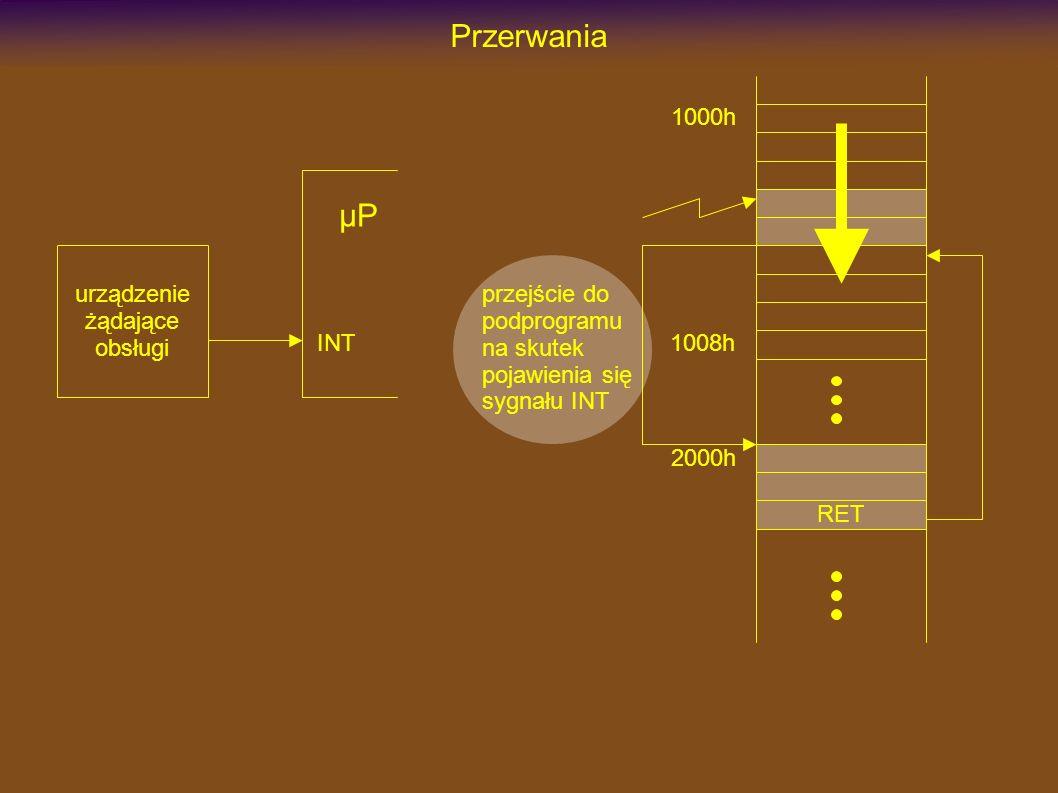 Przerwania INT µP urządzenie żądające obsługi 1000h 2000h RET 1008h przejście do podprogramu na skutek pojawienia się sygnału INT