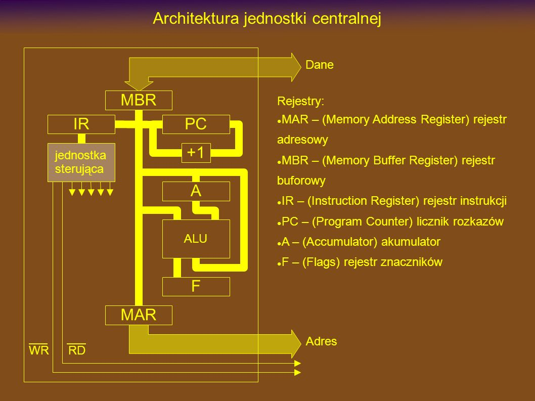 Architektura jednostki centralnej RD MBR MAR IRPC +1 WR jednostka sterująca ALU A F Adres Dane Rejestry: MAR – (Memory Address Register) rejestr adresowy MBR – (Memory Buffer Register) rejestr buforowy IR – (Instruction Register) rejestr instrukcji PC – (Program Counter) licznik rozkazów A – (Accumulator) akumulator F – (Flags) rejestr znaczników
