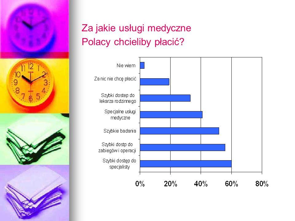 Za jakie usługi medyczne Polacy chcieliby płacić?