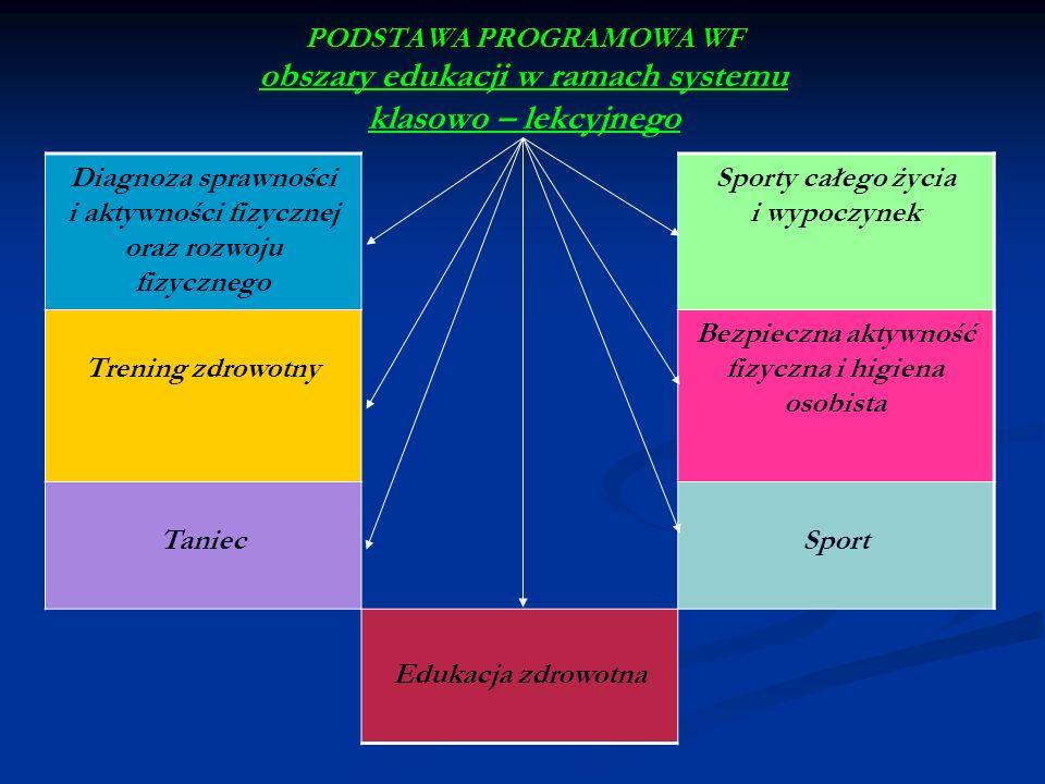 PODSTAWA PROGRAMOWA WF PODSTAWA PROGRAMOWA WF obszary edukacji w ramach systemu klasowo – lekcyjnego Diagnoza sprawności i aktywności fizycznej oraz r