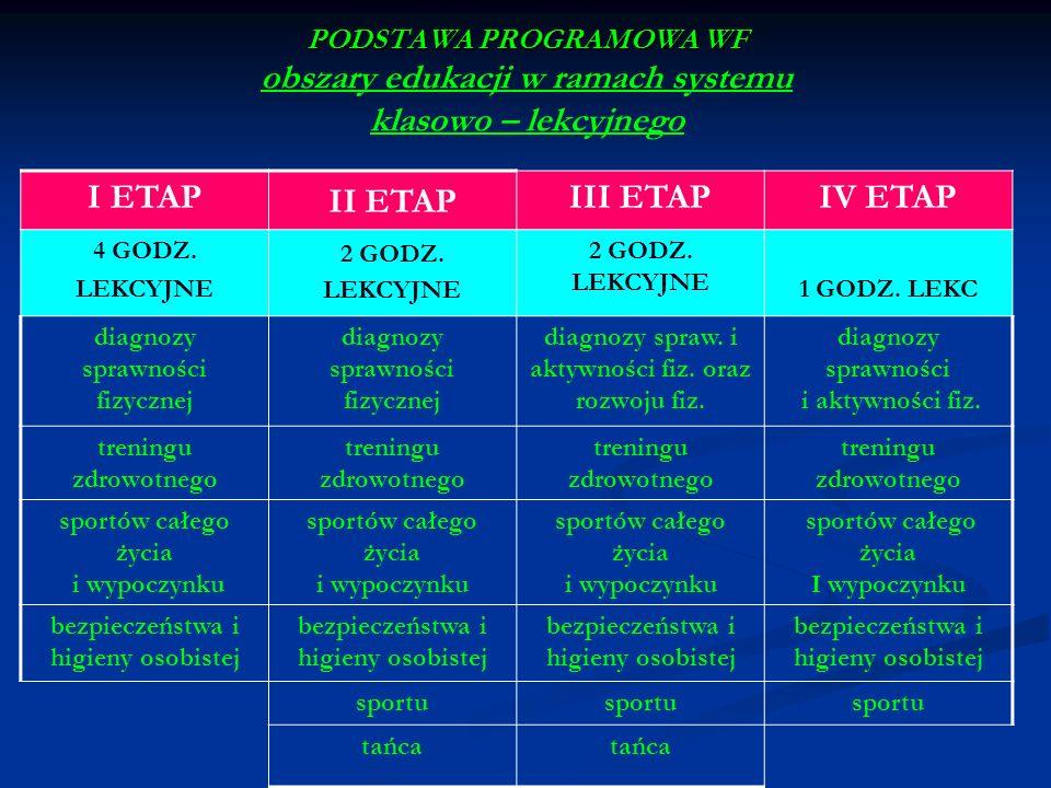 PODSTAWA PROGRAMOWA WF PODSTAWA PROGRAMOWA WF obszary edukacji w ramach systemu klasowo – lekcyjnego I ETAP II ETAP III ETAPIV ETAP 4 GODZ. LEKCYJNE 2