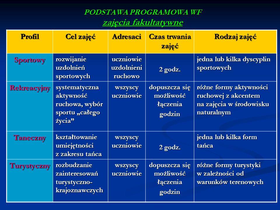 PODSTAWA PROGRAMOWA WF zajęcia fakultatywne Profil Cel zajęć Adresaci Czas trwania zajęć Rodzaj zajęć Sportowy rozwijanie uzdolnień sportowych uczniow