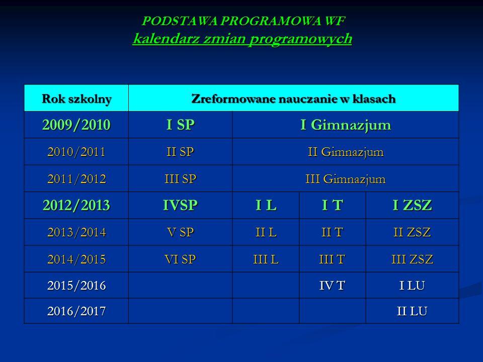 PODSTAWA PROGRAMOWA WF kalendarz zmian programowych Rok szkolny Zreformowane nauczanie w klasach 2009/2010 I SP I Gimnazjum 2010/2011 II SP II Gimnazj