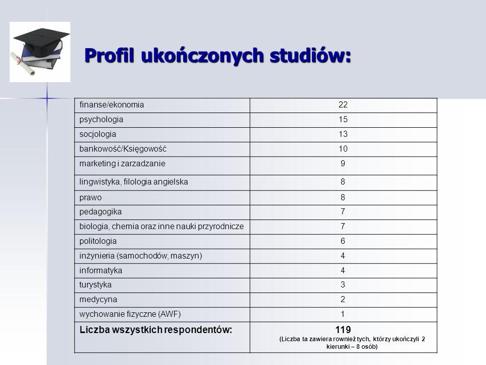 Wykorzystanie umiejętności i kwalifikacji – przykładowe odpowiedzi: Pracuję w swoim wyuczonym zawodzie – 32% Pracuję w swoim wyuczonym zawodzie – 32% Mogę wykorzystać wiedzę i doświadczenie zdobyte wcześniej w Polsce – 47% Mogę wykorzystać wiedzę i doświadczenie zdobyte wcześniej w Polsce – 47% Jestem dumna/y ze swojej pracy – 25% Jestem dumna/y ze swojej pracy – 25% Sadzę, że marnuję swoją karierę zawodową pozostając w mojej obecnej pracy – 62% Sadzę, że marnuję swoją karierę zawodową pozostając w mojej obecnej pracy – 62%