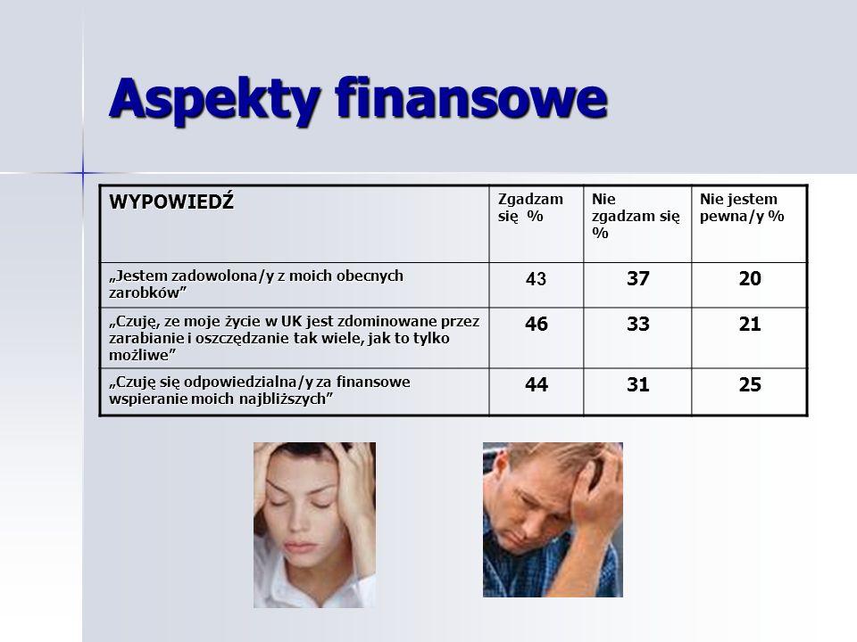 Poziom doświadczonych ostatnio symptomów stresu (czynniki fizyczne, zdrowotne) Poziom doświadczonych ostatnio symptomów stresu (czynniki fizyczne, zdrowotne) Doświadczone ostatnio problemy zdrowotne: Odsetek odpowiedzi twierdzących (%): Uczucie zmęczenia i wyczerpania 90 Trudności w logicznym myśleniu i podejmowaniu decyzji 53 Trudności w zasypianiu/spaniu 48 Obniżone poczucie zaangażowania i zadowolenia 86 Trudności z koncentracją 82 Poddenerwowanie i napięcie 81 Bóle głowy 71 Bóle kręgosłupa/szyi 62 Problemy z sercem/ciśnieniem 21 Problemy żołądkowe/z trawieniem 43 Obniżona odporność (np.
