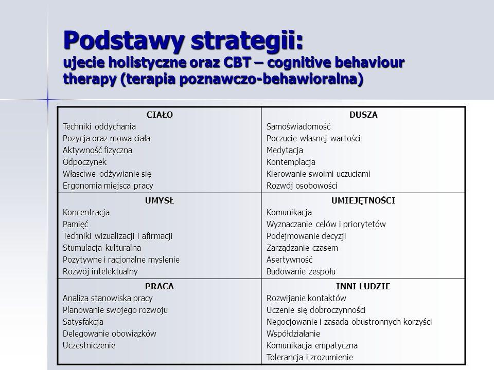 Podstawy strategii: ujecie holistyczne oraz CBT – cognitive behaviour therapy (terapia poznawczo-behawioralna) CIAŁO Techniki oddychania Pozycja oraz