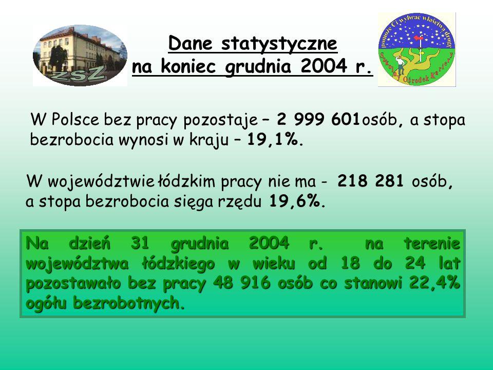 Na dzień 31 grudnia 2004 r. na terenie województwa łódzkiego w wieku od 18 do 24 lat pozostawało bez pracy 48 916 osób co stanowi 22,4% ogółu bezrobot