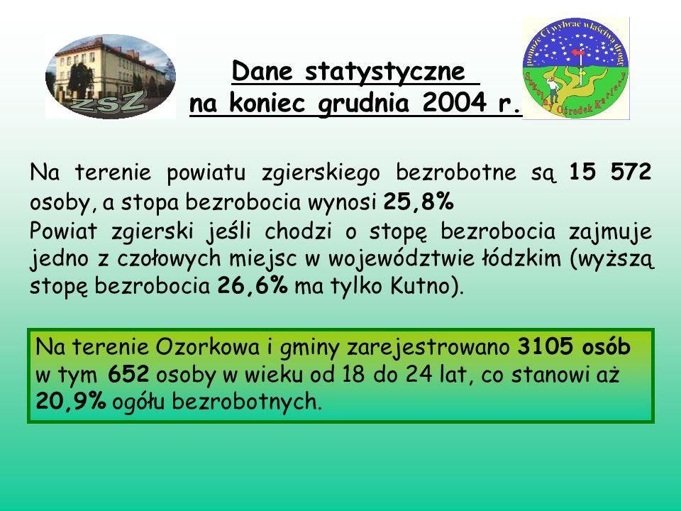 Dane statystyczne na koniec grudnia 2004 r. Na terenie powiatu zgierskiego bezrobotne są 15 572 osoby, a stopa bezrobocia wynosi 25,8% Powiat zgierski