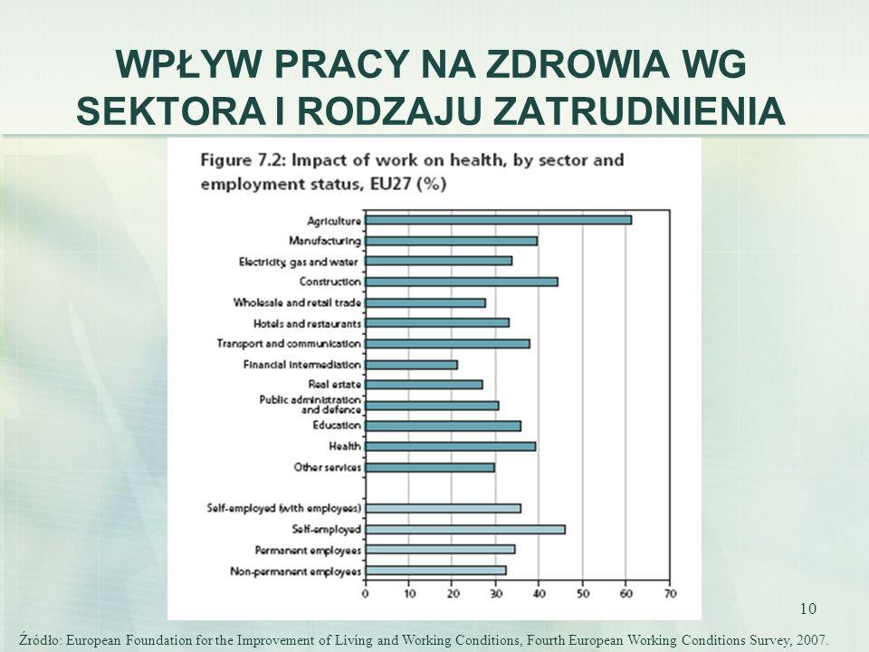 10 WPŁYW PRACY NA ZDROWIA WG SEKTORA I RODZAJU ZATRUDNIENIA Źródło: European Foundation for the Improvement of Living and Working Conditions, Fourth E