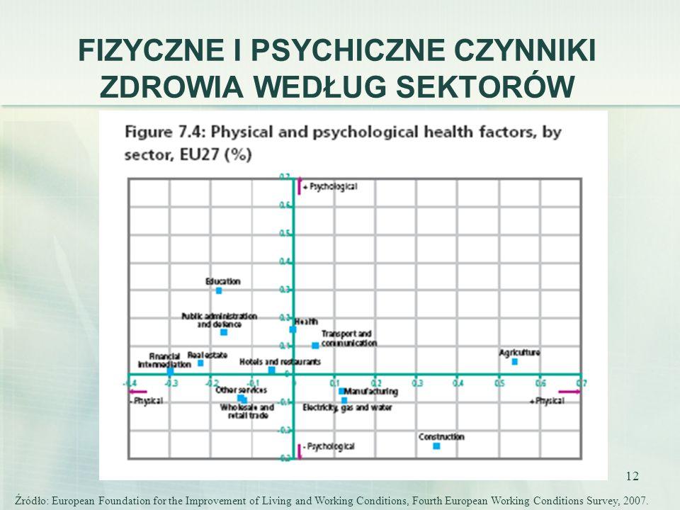 12 FIZYCZNE I PSYCHICZNE CZYNNIKI ZDROWIA WEDŁUG SEKTORÓW Źródło: European Foundation for the Improvement of Living and Working Conditions, Fourth Eur