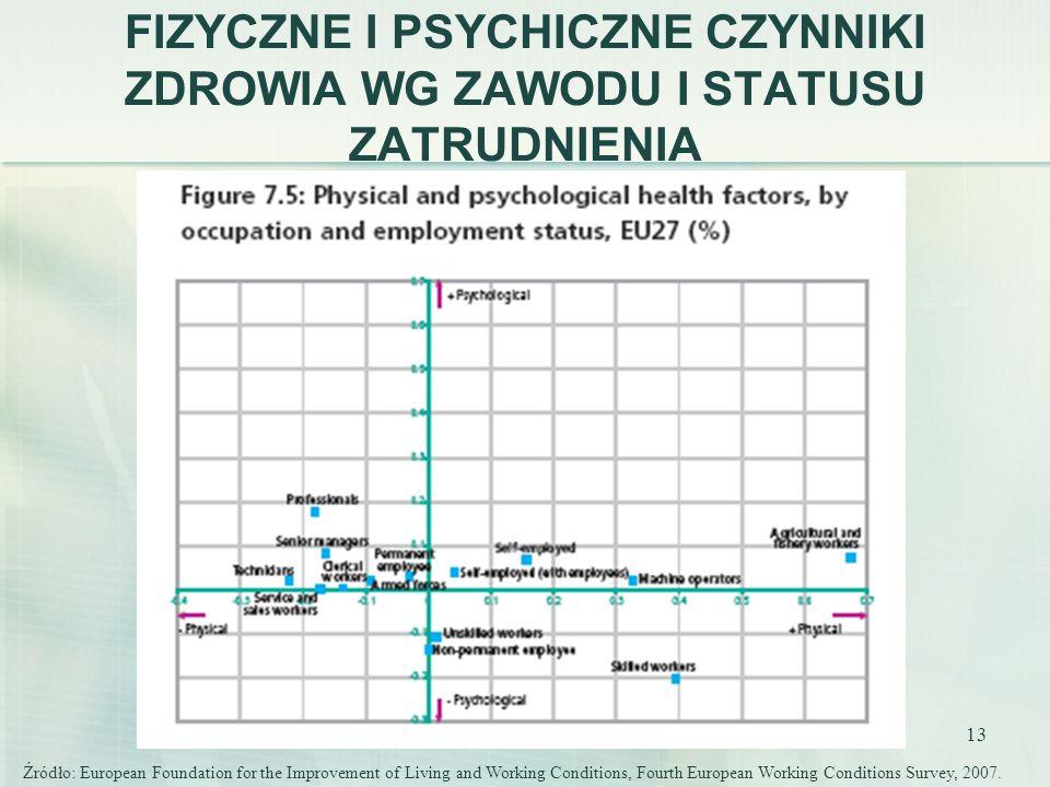 13 FIZYCZNE I PSYCHICZNE CZYNNIKI ZDROWIA WG ZAWODU I STATUSU ZATRUDNIENIA Źródło: European Foundation for the Improvement of Living and Working Condi
